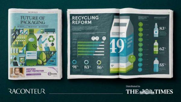 Der neue Raconteur Report ist da – Die Zukunft der Verpackung
